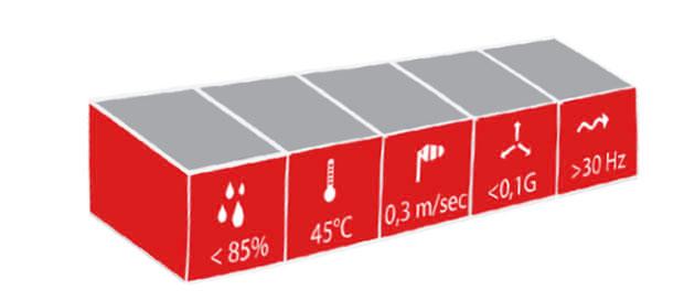 afbeelding invloed omgevingsfactoren bij dosering
