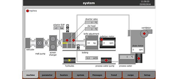 ECON PLC besturing